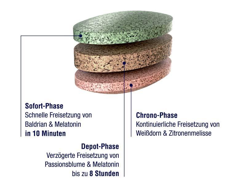 OYONO 3-Phasen-Tablette