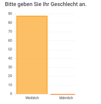 Statistik Scouttest Femannose - Geschlecht