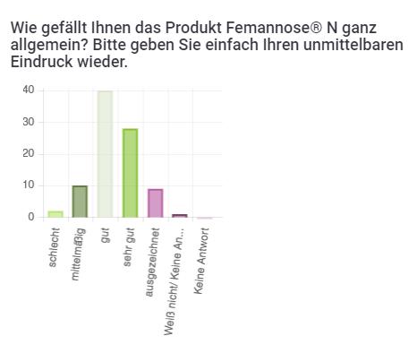 Statistik Scouttest Femannose - Wie gefällt Produkt?